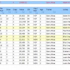 Form Guide – All form for a race on one page. Easy to read, all columns sort able and wins highlighted in yellow.