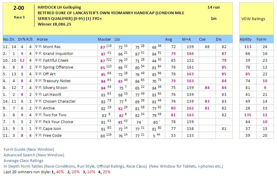 uk speed ratings