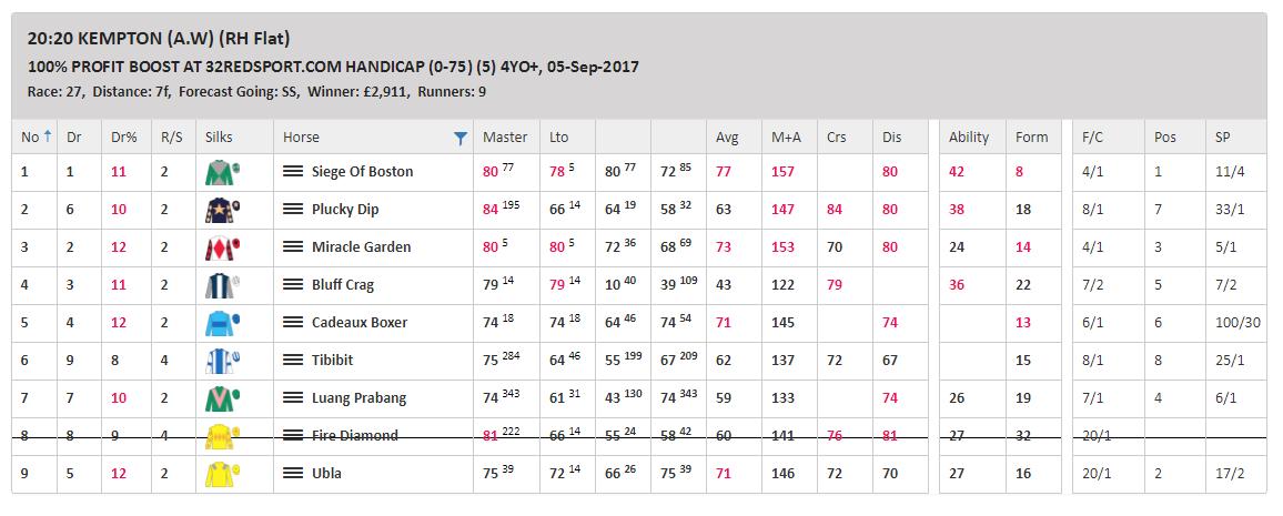 Inform Racing Uk Horse Racing Speed Ratings Tips